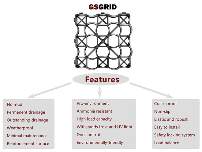 Features of GSGRID